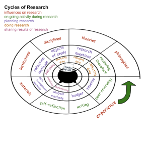 Research Process_Methods